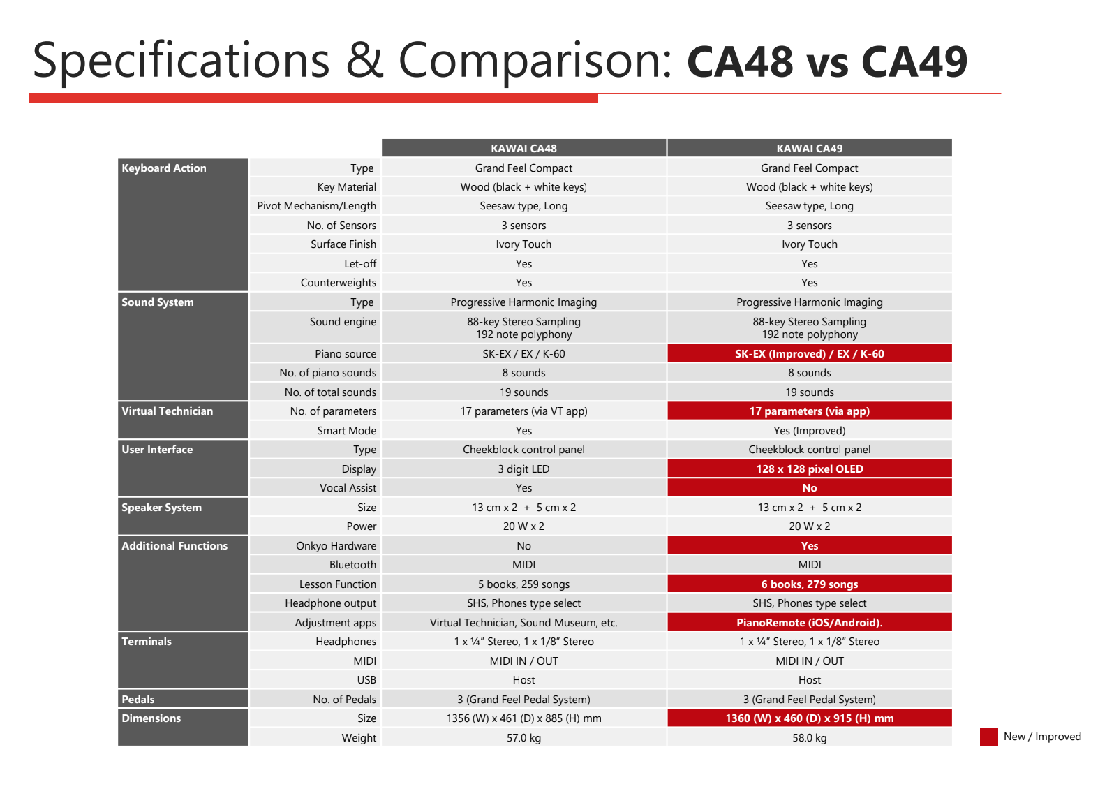Specifications and features comparison chart for the Kawai CA48 and CA49 Concert Artist digital pianos