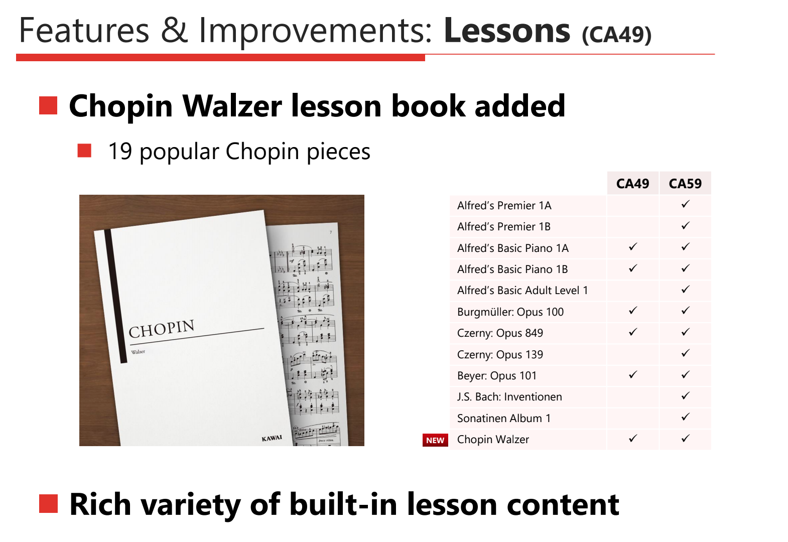 Kawai CA49 Concert Artist Series gets upgraded with new built-in lesson content, including the Chopin Walzer lesson books